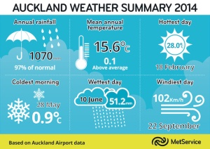md_Auckland Weather Summary 2014.tif