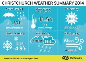 md_Christchurch Weather Summary 2014.tif