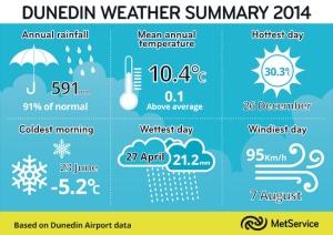 md_Dunedin Weather Summary 2014.tif