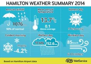 md_Hamilton Weather Summary 2014.tif