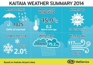 md_Kaitaia Weather Summary 2014.tif
