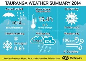 md_Tauranga Weather Summary 2014.tif