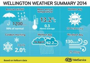 md_Wellington Weather Summary 2014.tif