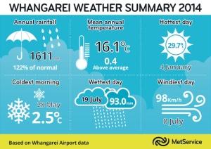 md_Whangarei Weather Summary 2014.tif
